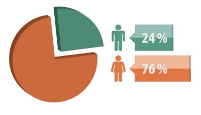precarización laboral mujeres